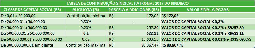TABELA DE CONTRIBUIÇÃO SINDICAL_SINDIECO_2017