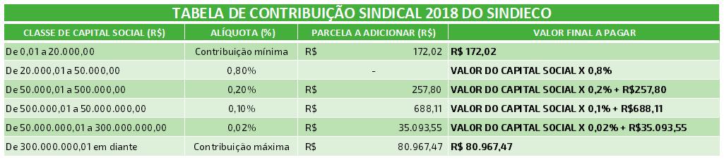 TABELA CONTRIBUICAO SINDICAL PATRONAL EMPRESARIAL SINDIECO 2018